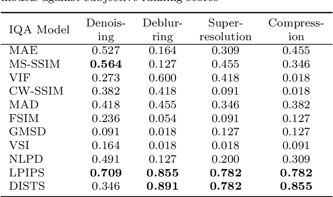 Figure 2 for Comparison of Image Quality Models for Optimization of Image Processing Systems