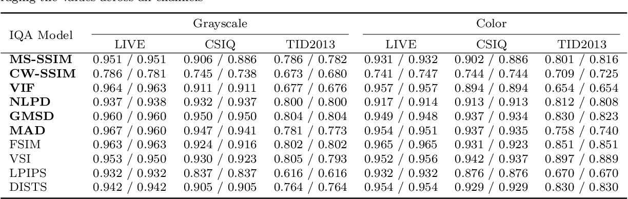Figure 4 for Comparison of Image Quality Models for Optimization of Image Processing Systems