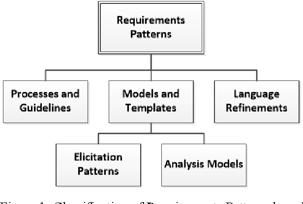 Patterns in the requirements engineering a survey and analysis figure 1 ccuart Gallery