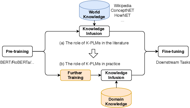 Figure 1 for K-AID: Enhancing Pre-trained Language Models with Domain Knowledge for Question Answering