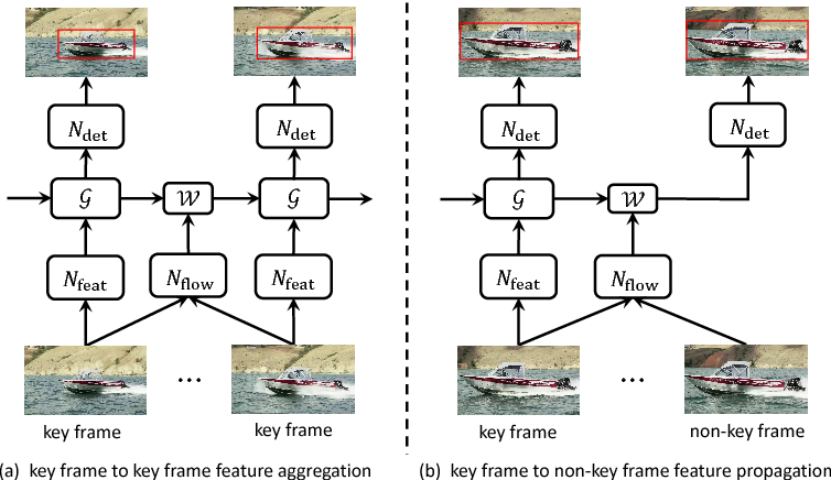 Figure 3 for Towards High Performance Video Object Detection for Mobiles