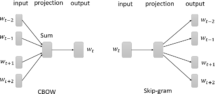 Figure 2 for Automatic Question-Answering Using A Deep Similarity Neural Network