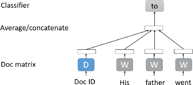 Figure 3 for Automatic Question-Answering Using A Deep Similarity Neural Network