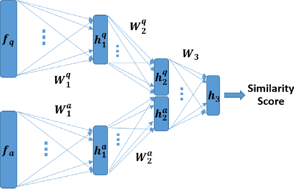 Figure 4 for Automatic Question-Answering Using A Deep Similarity Neural Network