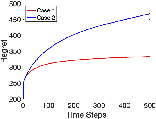 Figure 1 for Heterogeneous Stochastic Interactions for Multiple Agents in a Multi-armed Bandit Problem