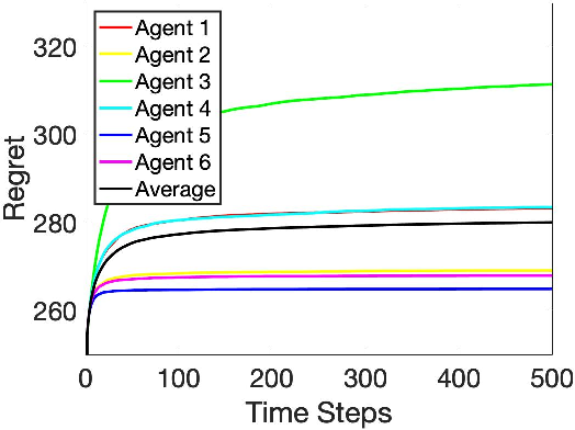 Figure 2 for Heterogeneous Stochastic Interactions for Multiple Agents in a Multi-armed Bandit Problem