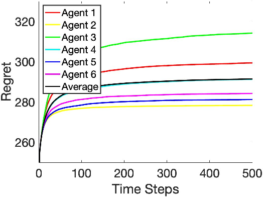Figure 3 for Heterogeneous Stochastic Interactions for Multiple Agents in a Multi-armed Bandit Problem