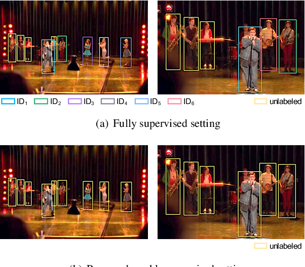 Figure 1 for Weakly Supervised Person Search with Region Siamese Networks