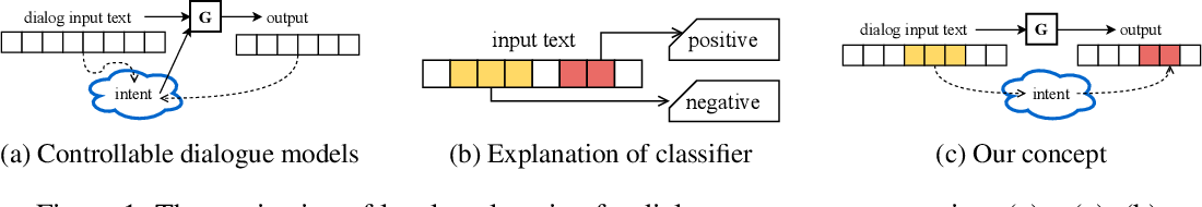 Figure 1 for Local Explanation of Dialogue Response Generation