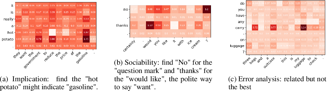 Figure 3 for Local Explanation of Dialogue Response Generation