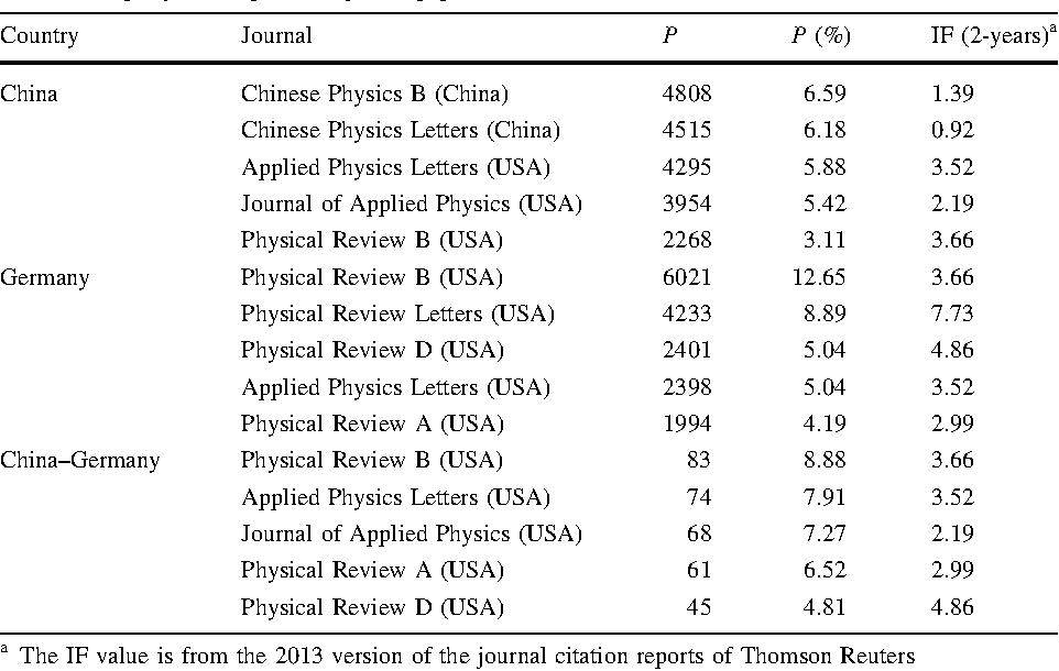 Academic publishing and collaboration between China and