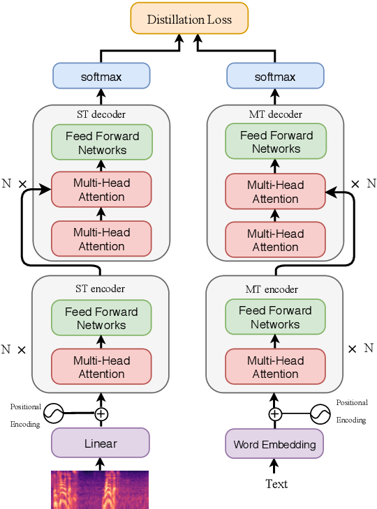 Figure 1 for End-to-End Speech Translation with Knowledge Distillation