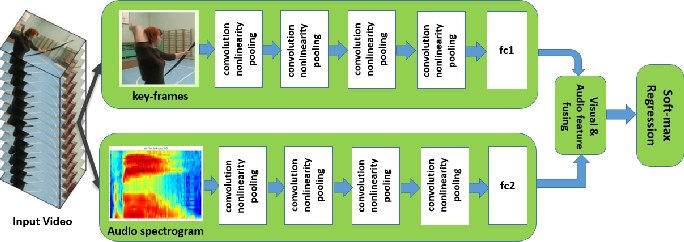 Figure 2 for Ad-Net: Audio-Visual Convolutional Neural Network for Advertisement Detection In Videos