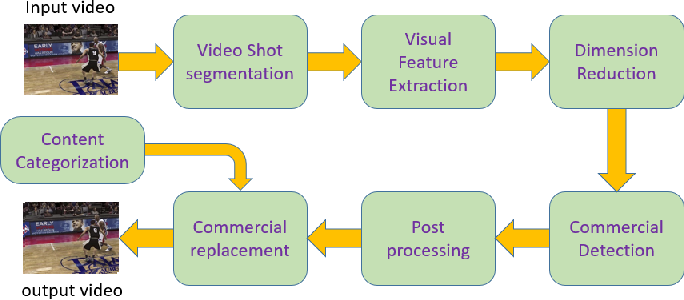 Figure 3 for Ad-Net: Audio-Visual Convolutional Neural Network for Advertisement Detection In Videos