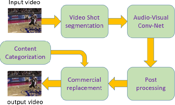 Figure 4 for Ad-Net: Audio-Visual Convolutional Neural Network for Advertisement Detection In Videos