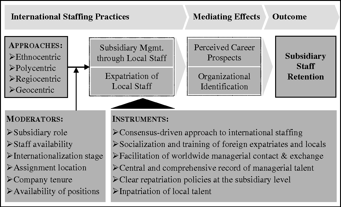 PDF] The effect of international staffing practices on subsidiary