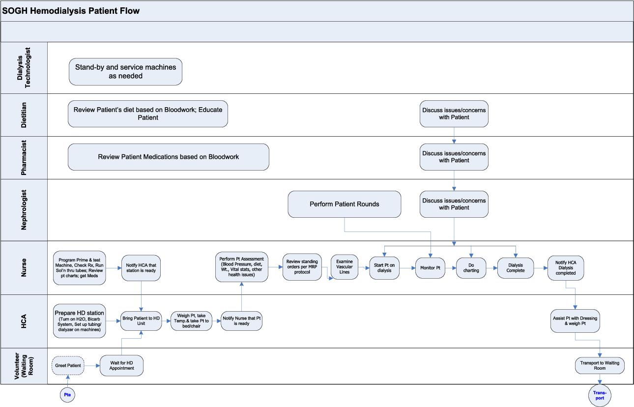 seven oaks hospital hemodialysis unit—hemodialysis process swim lane diagram