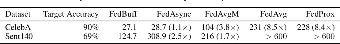Figure 2 for Federated Learning with Buffered Asynchronous Aggregation