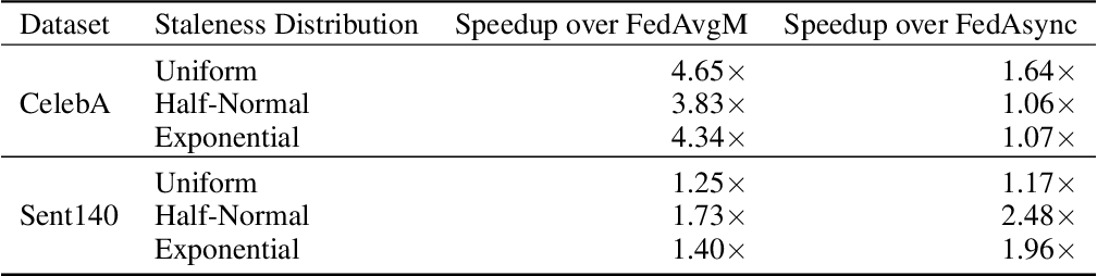 Figure 4 for Federated Learning with Buffered Asynchronous Aggregation