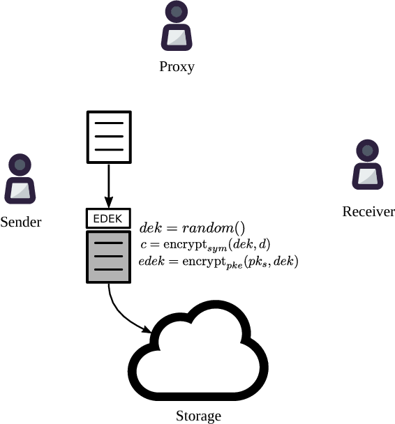 Figure 3 from NuCypher KMS: Decentralized key management