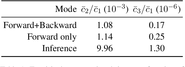 Figure 1 for Sparsity and Sentence Structure in Encoder-Decoder Attention of Summarization Systems