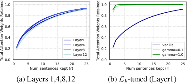 Figure 2 for Sparsity and Sentence Structure in Encoder-Decoder Attention of Summarization Systems