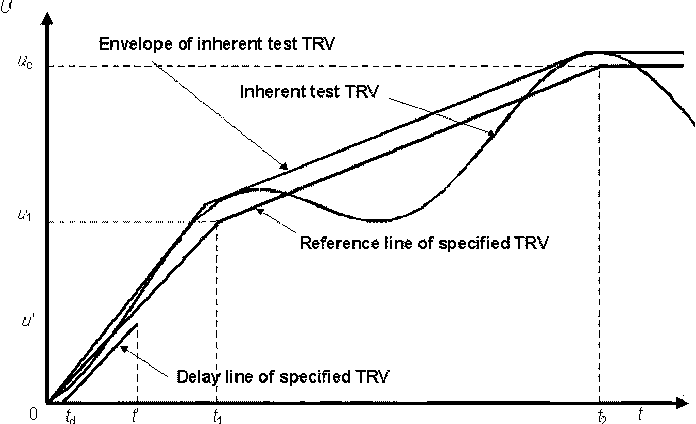 Revision of the Application Guide for Transient Recovery