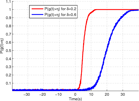 Fig. 2. Probability of attack detection (P (g(t) > η)) using proposed watermarking signal. It should be noted that Each individual curve is obtained by averaging on 5000 experiments.