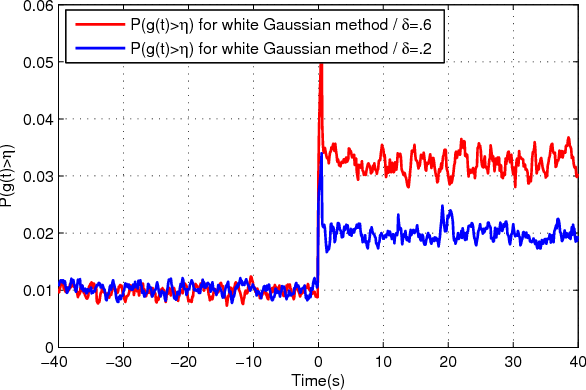 Fig. 3. Probability of attack detection (P (g(t) > η)) using additive white Gaussian watermarking signal. Each individual curve is obtained by averaging on 5000 experiments.