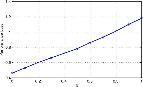 Fig. 4. the amount of performance loss versus δ. By increasing δ the amount of performance loss will also increase.