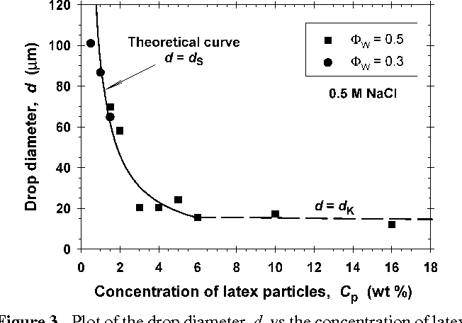 Figure 3 from Latex-particle-stabilized emulsions of anti