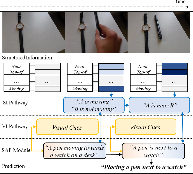 Figure 1 for SAFCAR: Structured Attention Fusion for Compositional Action Recognition