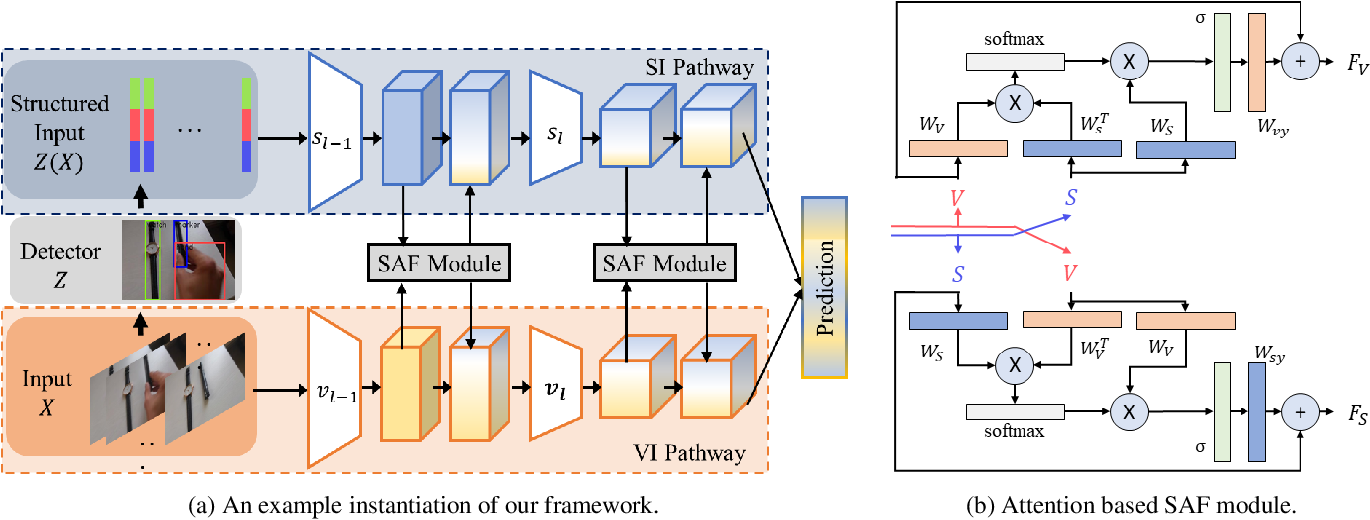 Figure 3 for SAFCAR: Structured Attention Fusion for Compositional Action Recognition