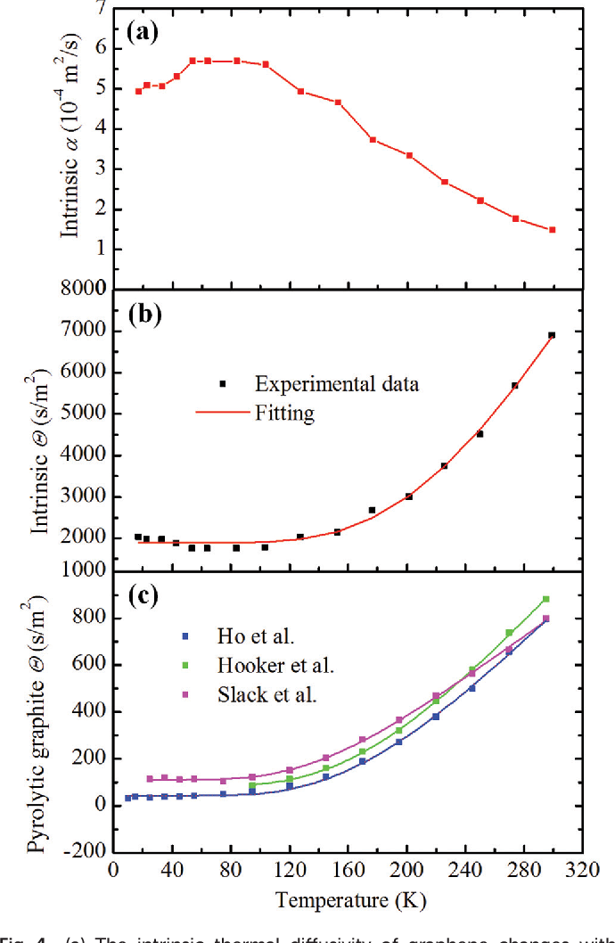 Figure 4 From The Defect Level And Ideal Thermal Conductivity Of