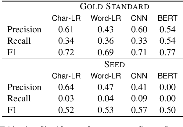 Figure 4 for A little goes a long way: Improving toxic language classification despite data scarcity