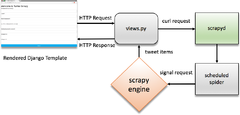 Figure 2 from A Web Scraping Methodology for Bypassing Twitter API