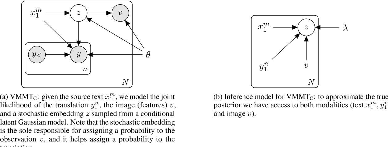 Figure 1 for Latent Visual Cues for Neural Machine Translation