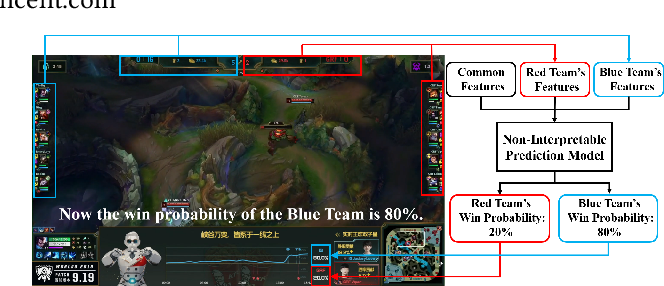 Figure 1 for Interpretable Real-Time Win Prediction for Honor of Kings, a Popular Mobile MOBA Esport