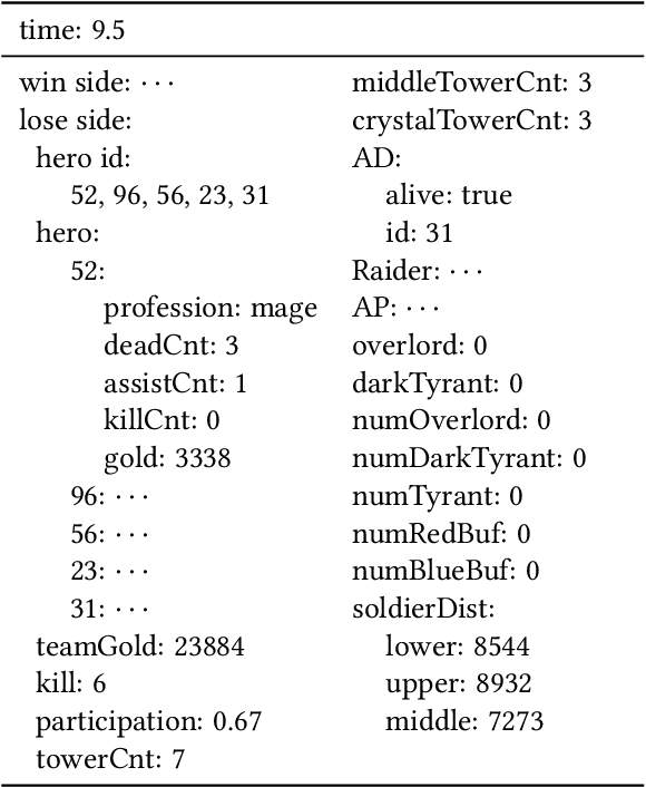 Figure 2 for Interpretable Real-Time Win Prediction for Honor of Kings, a Popular Mobile MOBA Esport