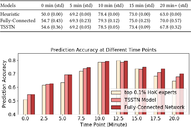Figure 4 for Interpretable Real-Time Win Prediction for Honor of Kings, a Popular Mobile MOBA Esport