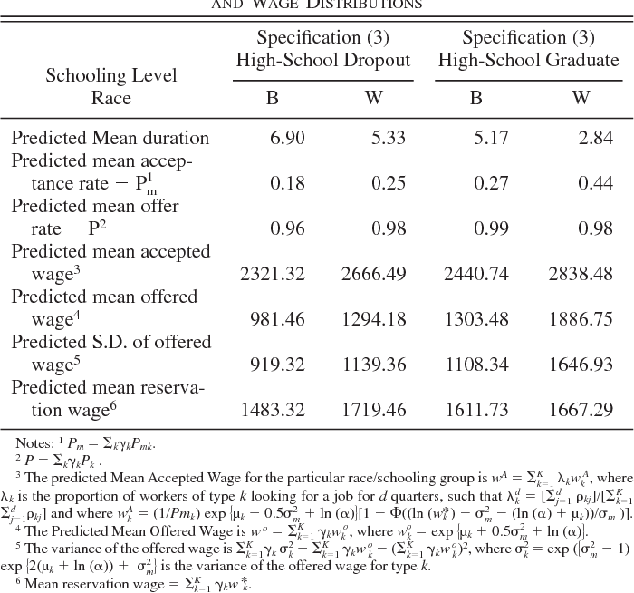 Estimating the Effect of Racial Discrimination on First Job
