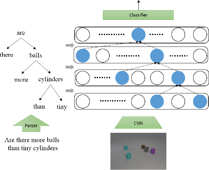 Figure 1 for Linguistically Driven Graph Capsule Network for Visual Question Reasoning