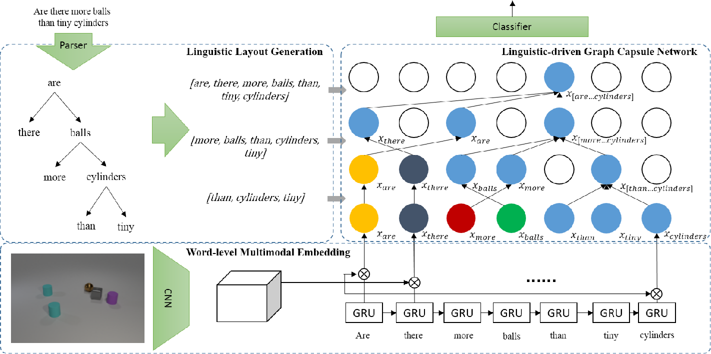 Figure 3 for Linguistically Driven Graph Capsule Network for Visual Question Reasoning