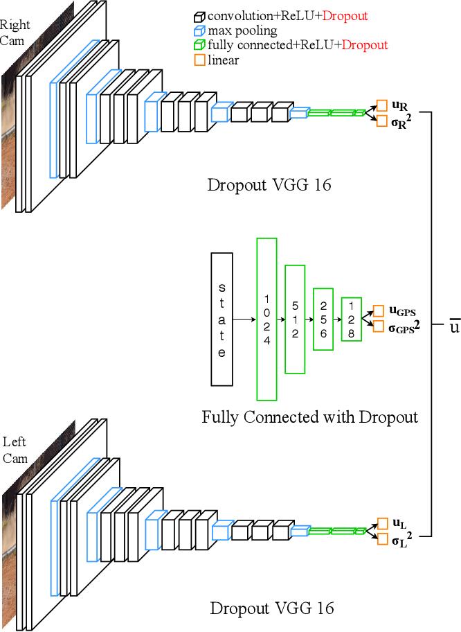 Figure 2 for Ensemble Bayesian Decision Making with Redundant Deep Perceptual Control Policies