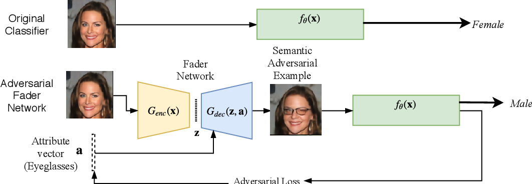 Figure 3 for Semantic Adversarial Attacks: Parametric Transformations That Fool Deep Classifiers