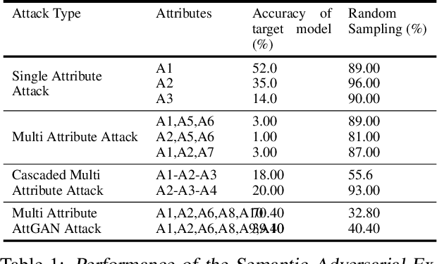Figure 2 for Semantic Adversarial Attacks: Parametric Transformations That Fool Deep Classifiers