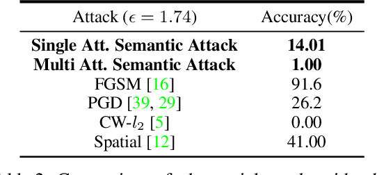 Figure 4 for Semantic Adversarial Attacks: Parametric Transformations That Fool Deep Classifiers