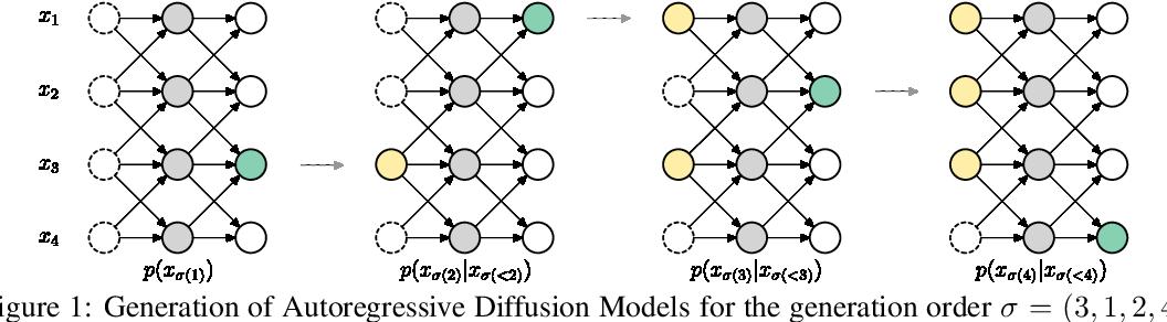 Figure 1 for Autoregressive Diffusion Models