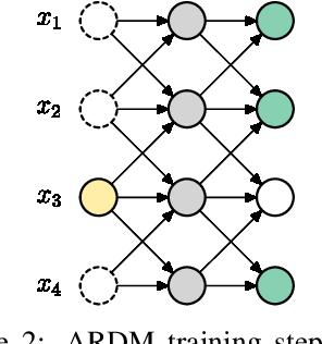 Figure 3 for Autoregressive Diffusion Models