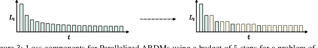 Figure 4 for Autoregressive Diffusion Models